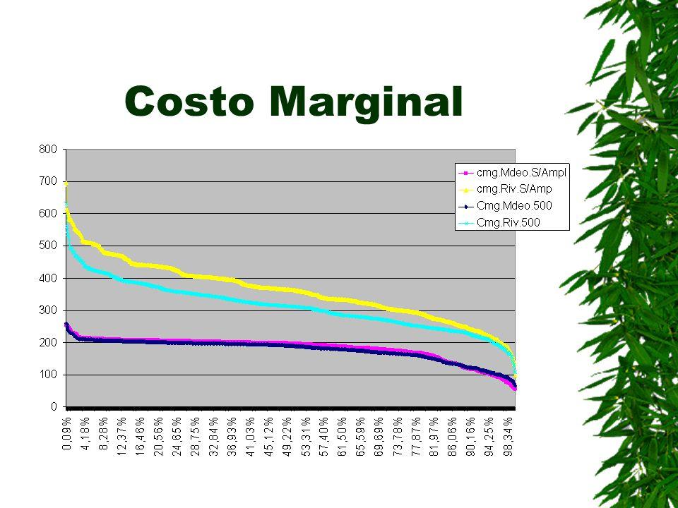 Costo Marginal