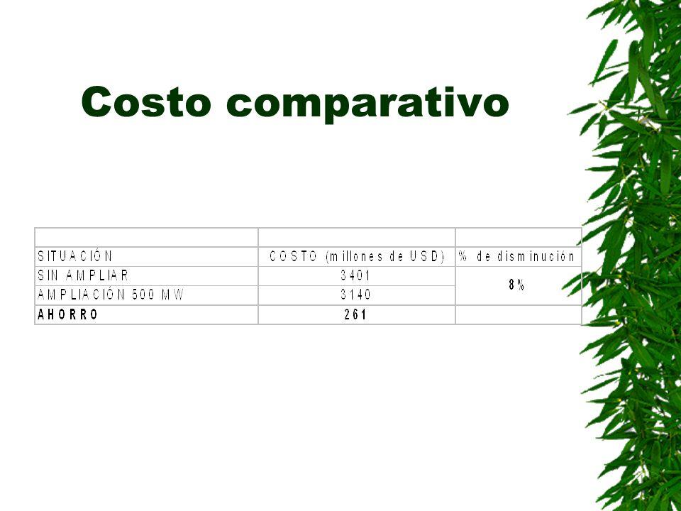 Costo comparativo