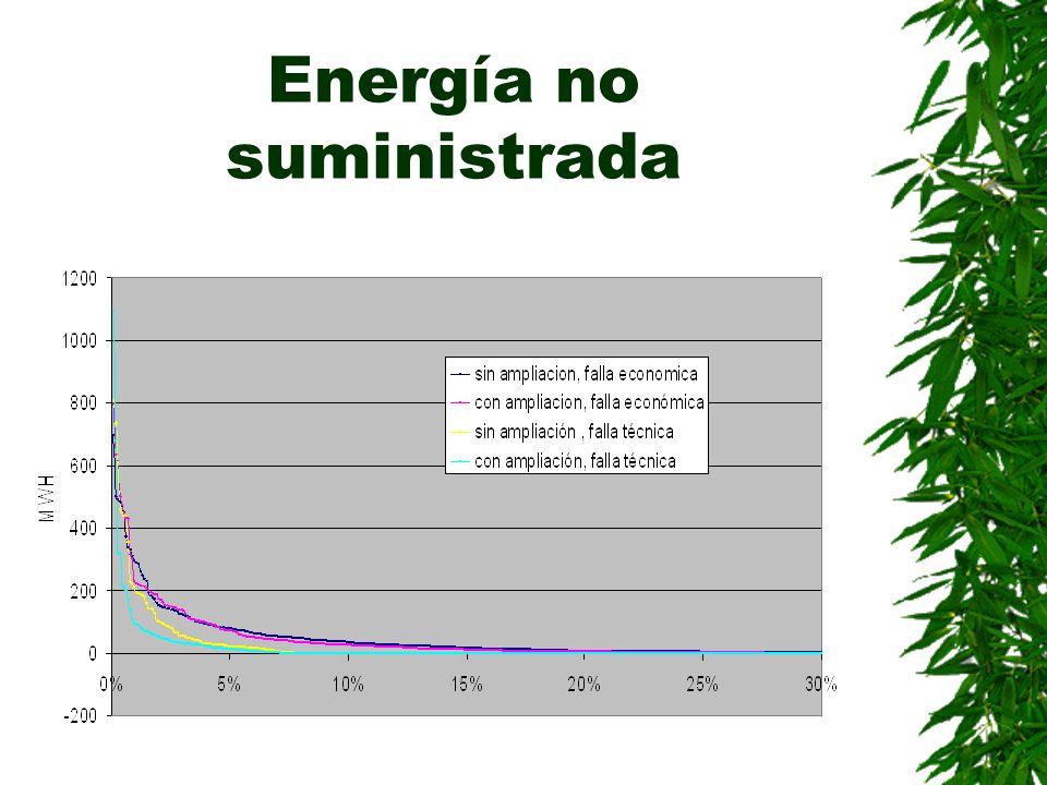 Energía no suministrada