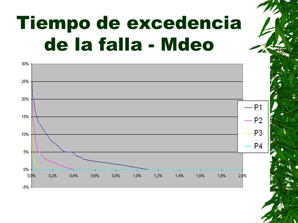 Tiempo de excedencia de la falla - Mdeo