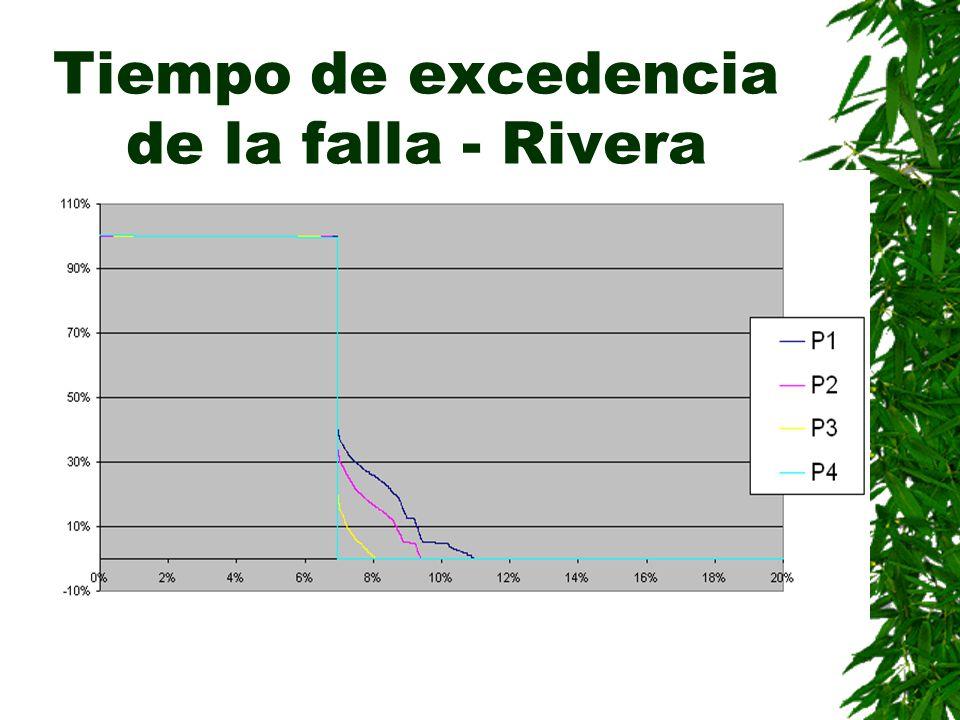 Tiempo de excedencia de la falla - Rivera
