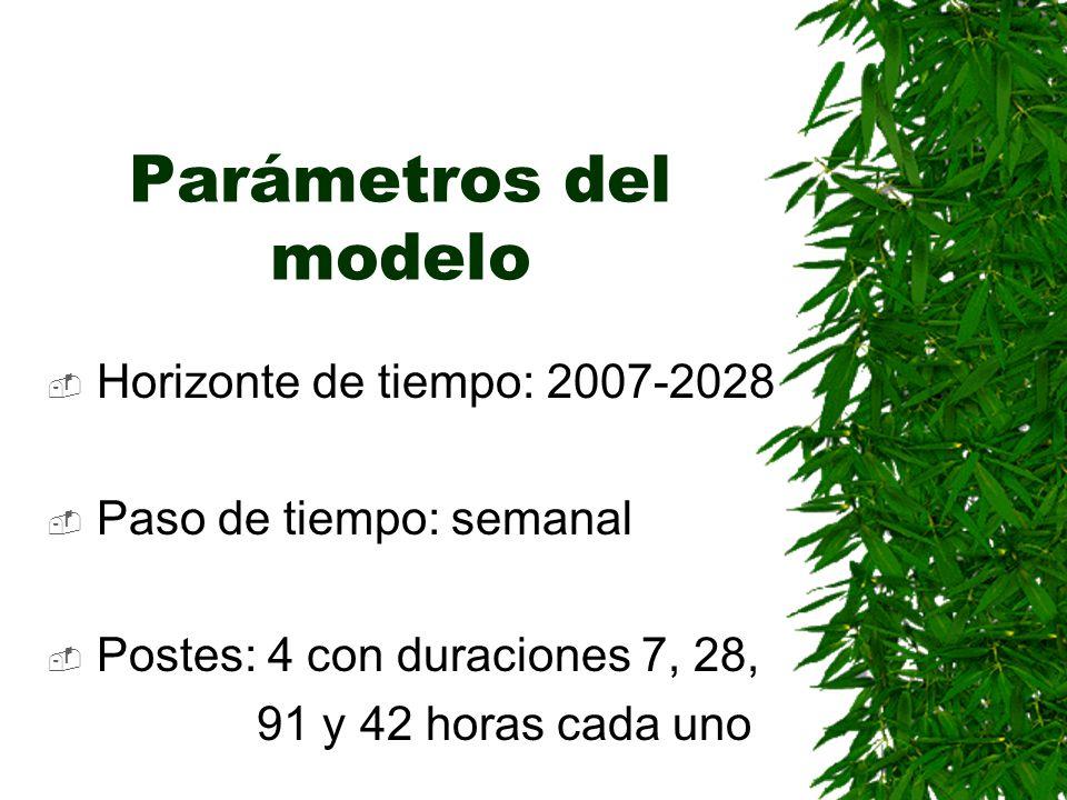 Parámetros del modelo Horizonte de tiempo: 2007-2028 Paso de tiempo: semanal Postes: 4 con duraciones 7, 28, 91 y 42 horas cada uno