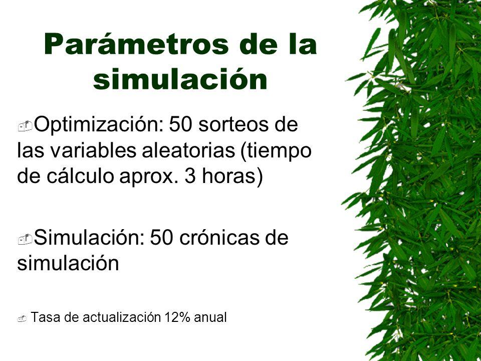 Parámetros de la simulación Optimización: 50 sorteos de las variables aleatorias (tiempo de cálculo aprox. 3 horas) Simulación: 50 crónicas de simulac
