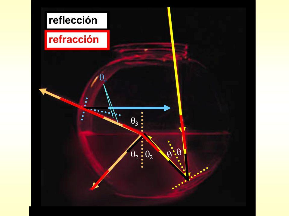 reflecciónrefracción