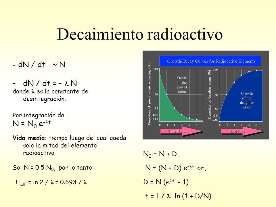 Decaimiento radioactivo - dN / dt ~ N -dN / dt = - N donde es la constante de desintegración.