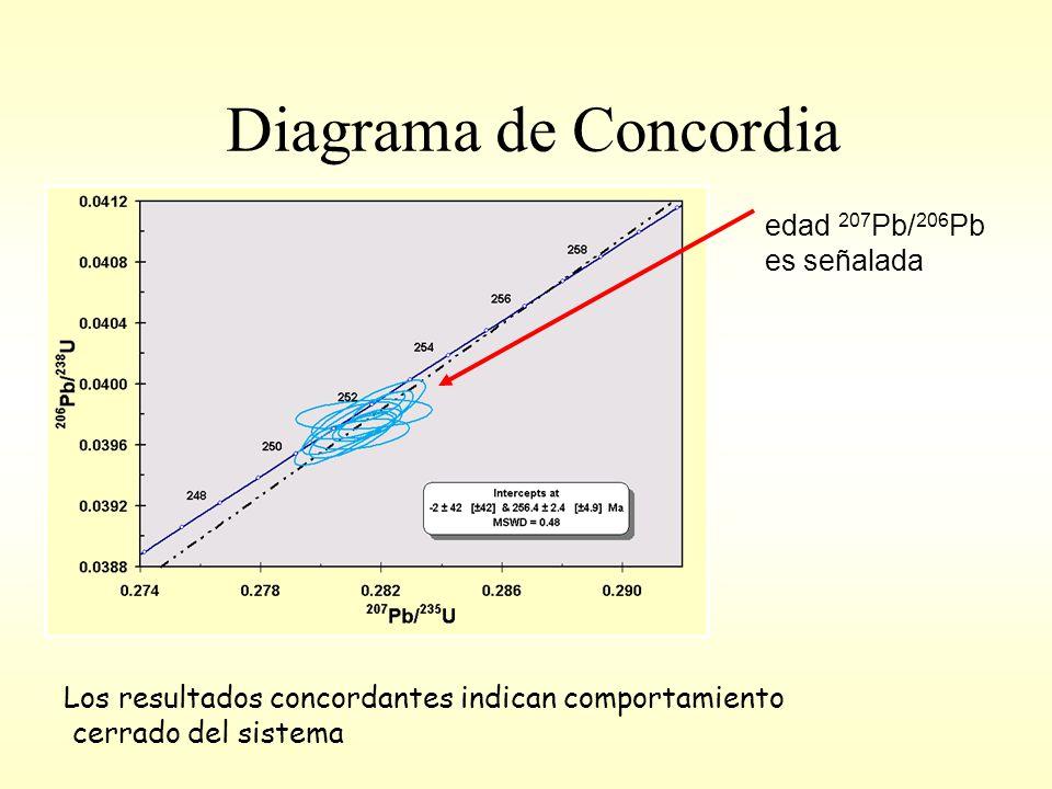 Diagrama de Concordia Los resultados concordantes indican comportamiento cerrado del sistema edad 207 Pb/ 206 Pb es señalada