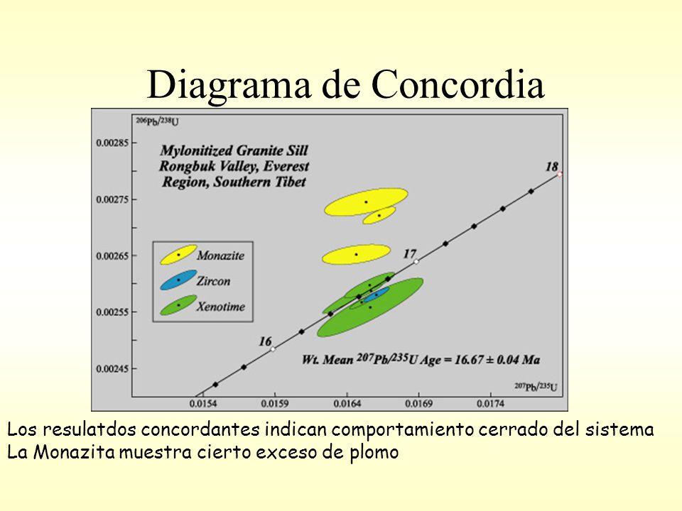 Diagrama de Concordia Los resulatdos concordantes indican comportamiento cerrado del sistema La Monazita muestra cierto exceso de plomo