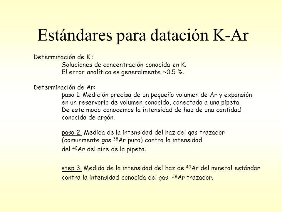 Estándares para datación K-Ar Determinación de K : Soluciones de concentración conocida en K.