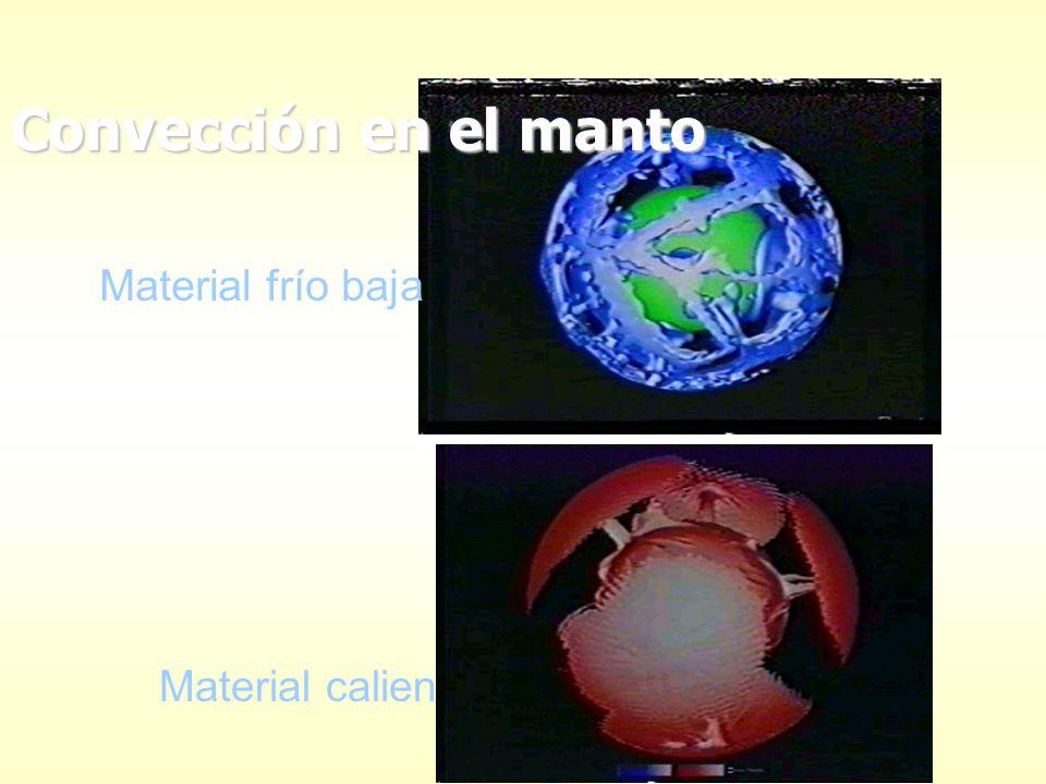 Material frío baja Material caliente sube Convección en el manto
