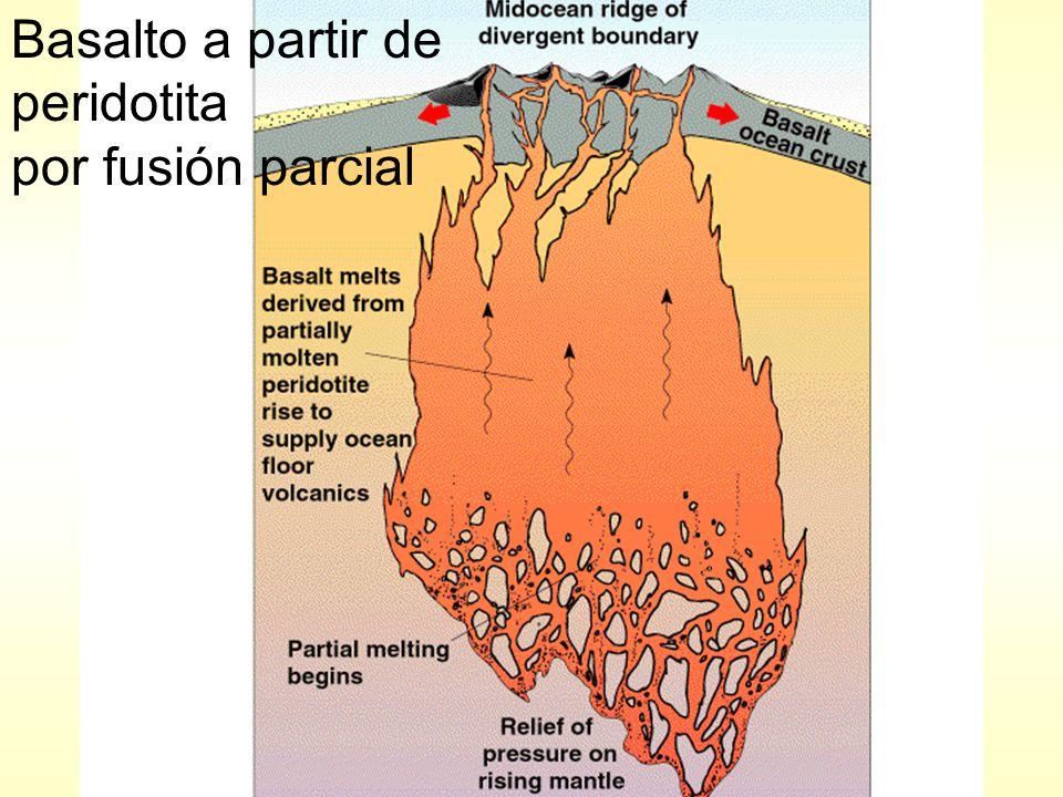 Basalto a partir de peridotita por fusión parcial