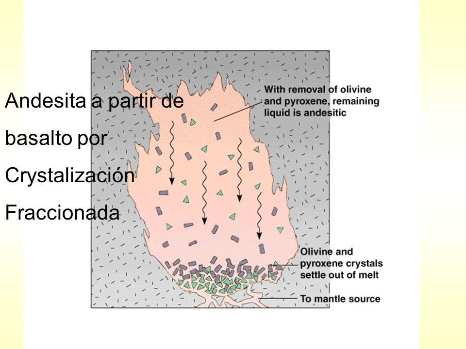 Andesita a partir de basalto por Crystalización Fraccionada