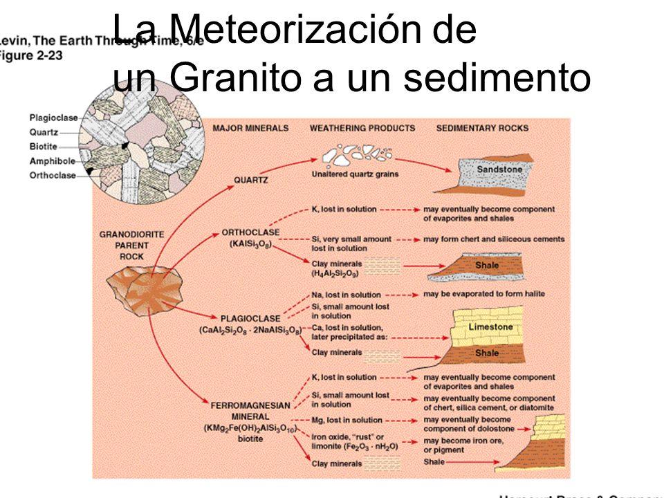 La Meteorización de un Granito a un sedimento