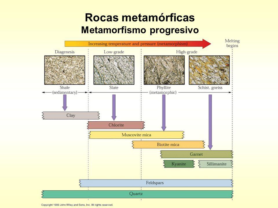 Rocas metamórficas Metamorfismo progresivo