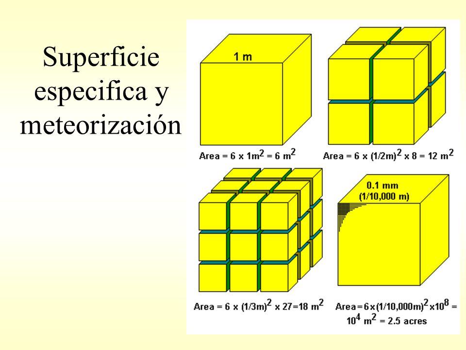Superficie especifica y meteorización
