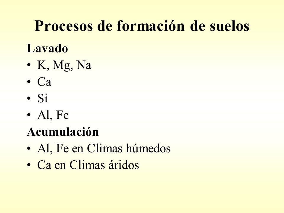 Procesos de formación de suelos Lavado K, Mg, Na Ca Si Al, Fe Acumulación Al, Fe en Climas húmedos Ca en Climas áridos
