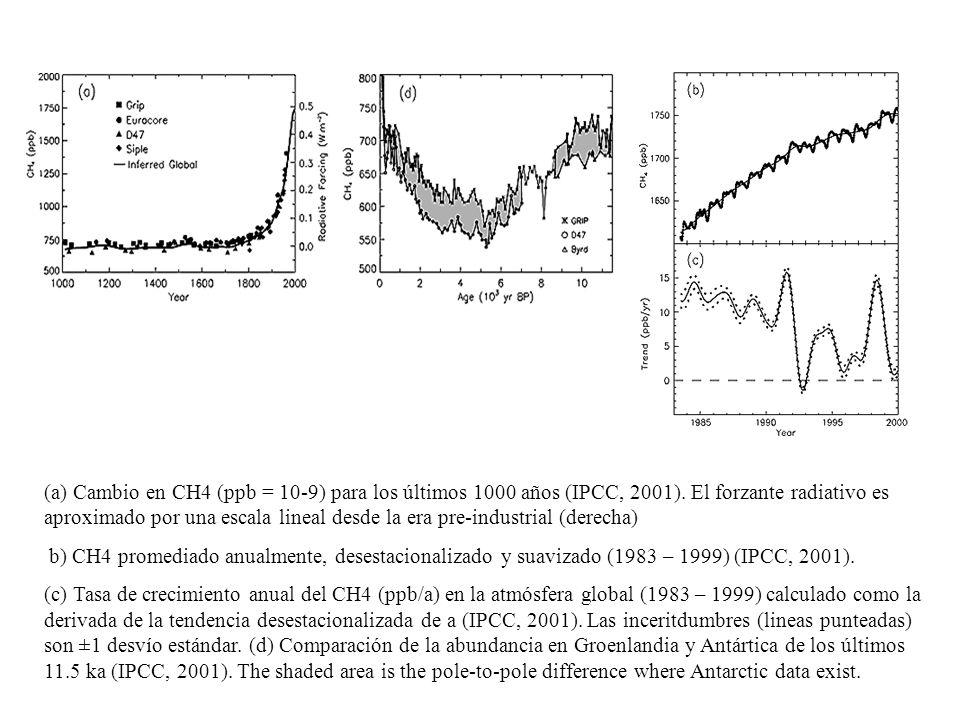 (a) Cambio en CH4 (ppb = 10-9) para los últimos 1000 años (IPCC, 2001). El forzante radiativo es aproximado por una escala lineal desde la era pre-ind