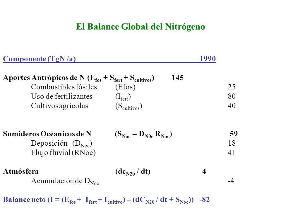 El Balance Global del Nitrógeno Componente (TgN /a)1990 Aportes Antrópicos de N (E fos + S fert + S cultivos )145 Combustibles fósiles (Efos) 25 Uso d
