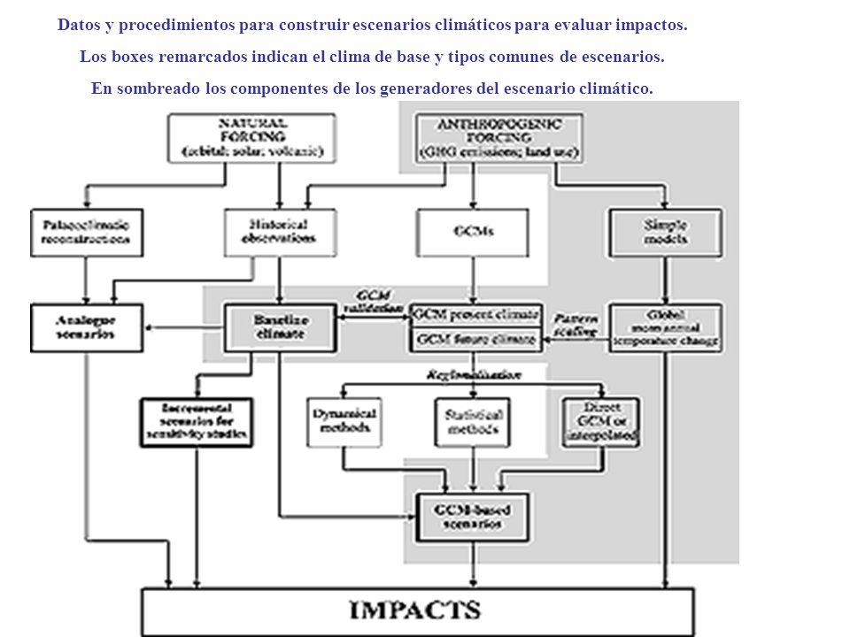 Datos y procedimientos para construir escenarios climáticos para evaluar impactos. Los boxes remarcados indican el clima de base y tipos comunes de es