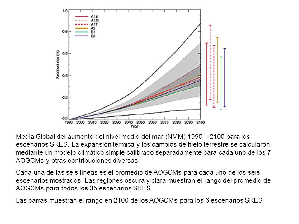 Media Global del aumento del nivel medio del mar (NMM) 1990 – 2100 para los escenarios SRES. La expansión térmica y los cambios de hielo terrestre se