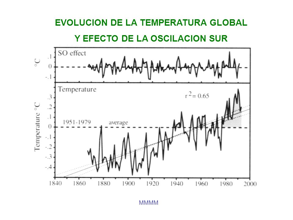 EVOLUCION DE LA TEMPERATURA GLOBAL Y EFECTO DE LA OSCILACION SUR MMMM