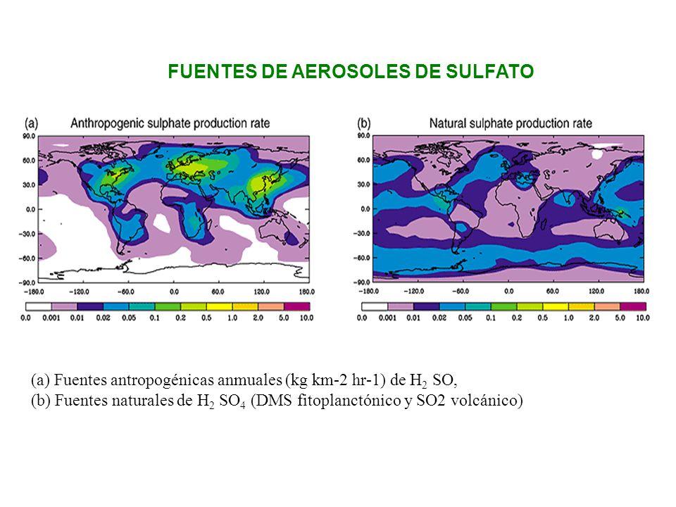 (a) Fuentes antropogénicas anmuales (kg km-2 hr-1) de H 2 SO, (b) Fuentes naturales de H 2 SO 4 (DMS fitoplanctónico y SO2 volcánico) FUENTES DE AEROS