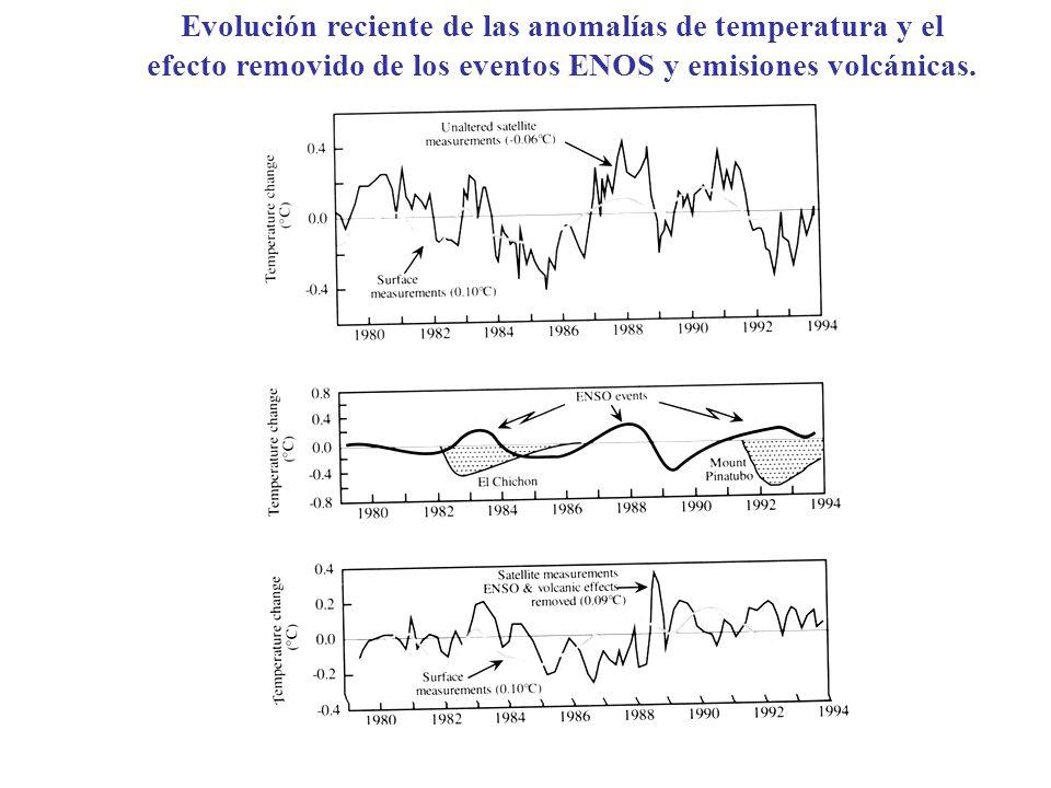 Evolución reciente de las anomalías de temperatura y el efecto removido de los eventos ENOS y emisiones volcánicas.
