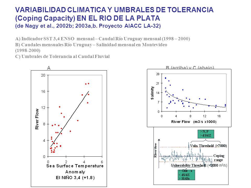 VARIABILIDAD CLIMATICA Y UMBRALES DE TOLERANCIA (Coping Capacity) EN EL RIO DE LA PLATA (de Nagy et al., 2002b; 2003a,b. Proyecto AIACC LA-32) A) Indi