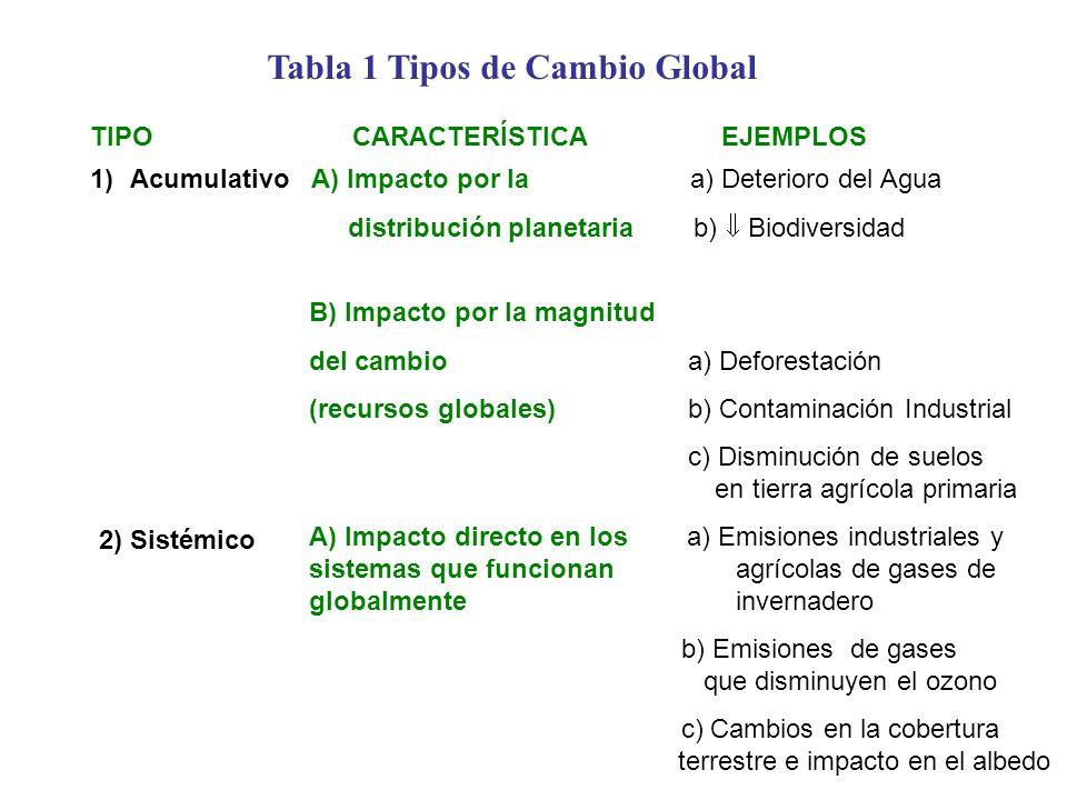 TIPO CARACTERÍSTICA EJEMPLOS 1)Acumulativo A) Impacto por la a) Deterioro del Agua distribución planetaria b) Biodiversidad B) Impacto por la magnitud