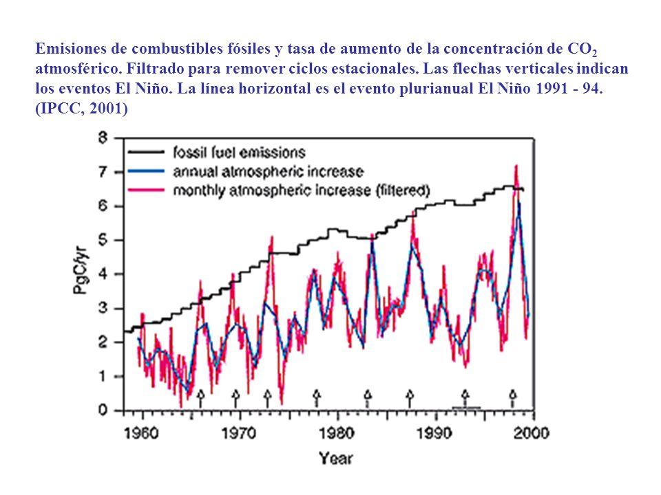 Emisiones de combustibles fósiles y tasa de aumento de la concentración de CO 2 atmosférico. Filtrado para remover ciclos estacionales. Las flechas ve