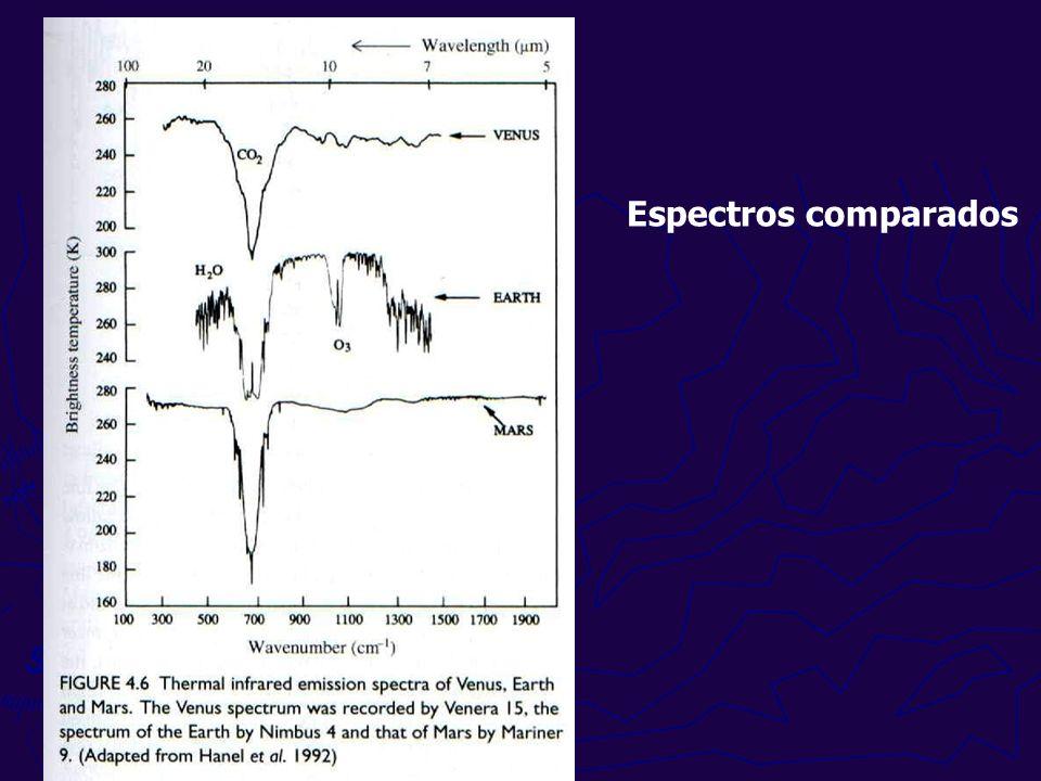 Espectros comparados