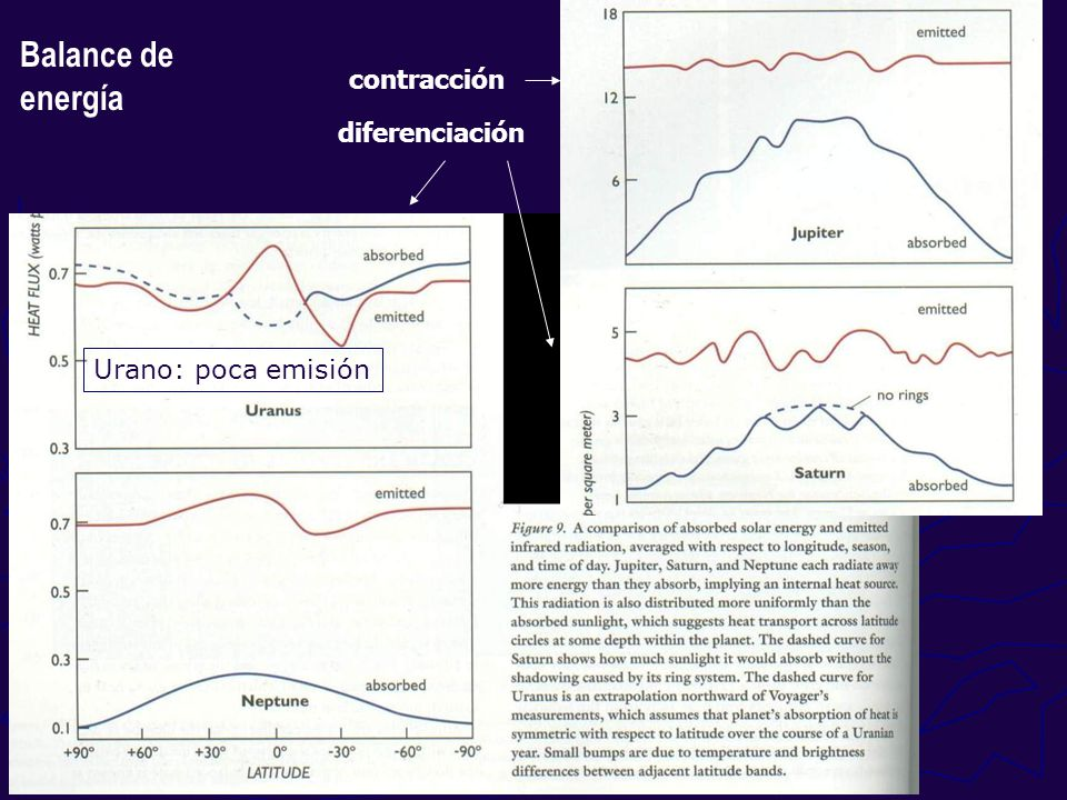 Balance de energía contracción diferenciación Urano: poca emisión