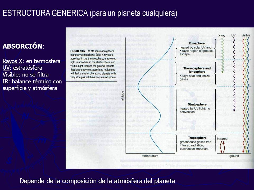 ESTRUCTURA GENERICA (para un planeta cualquiera) ABSORCIÓN: Rayos X: en termosfera UV: estratósfera Visible: no se filtra IR: balance térmico con supe