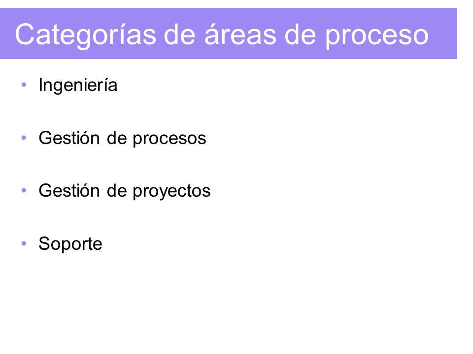 Categorías de áreas de proceso Ingeniería Gestión de procesos Gestión de proyectos Soporte