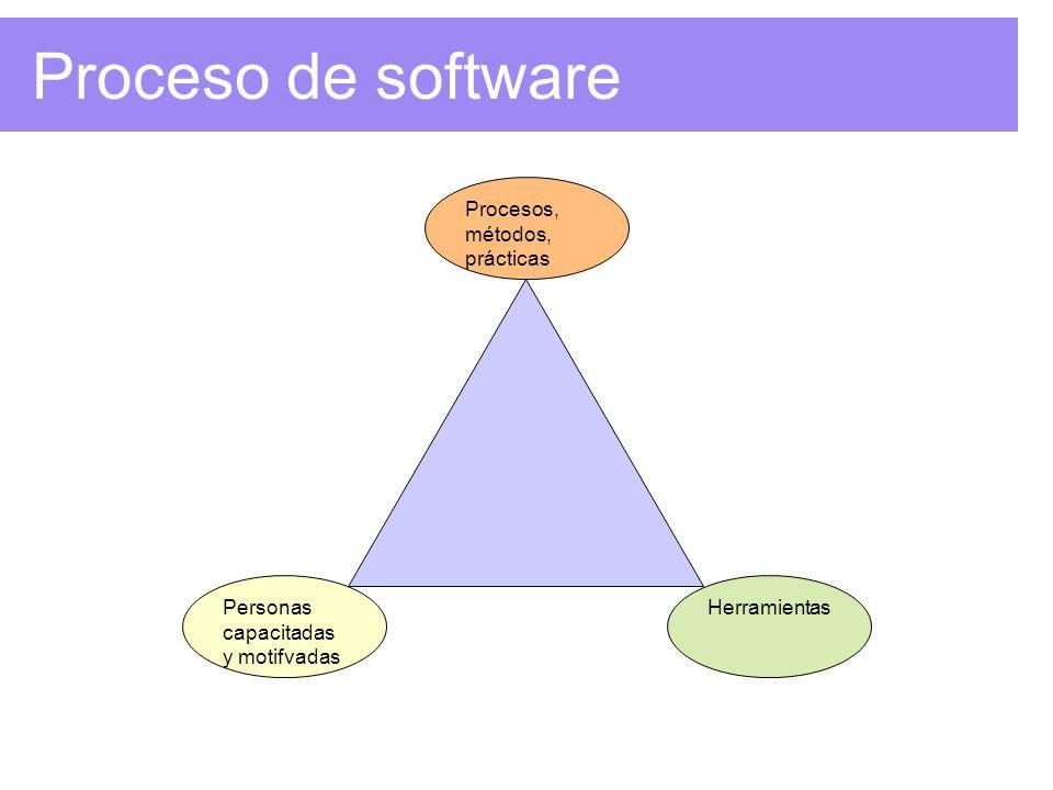 Proceso de software Personas capacitadas y motifvadas Procesos, métodos, prácticas Herramientas