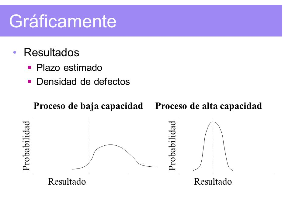 Gráficamente Resultados Plazo estimado Densidad de defectos Proceso de baja capacidadProceso de alta capacidad Probabilidad Resultado Probabilidad Res