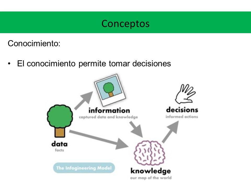 Conceptos Conocimiento: El conocimiento permite tomar decisiones