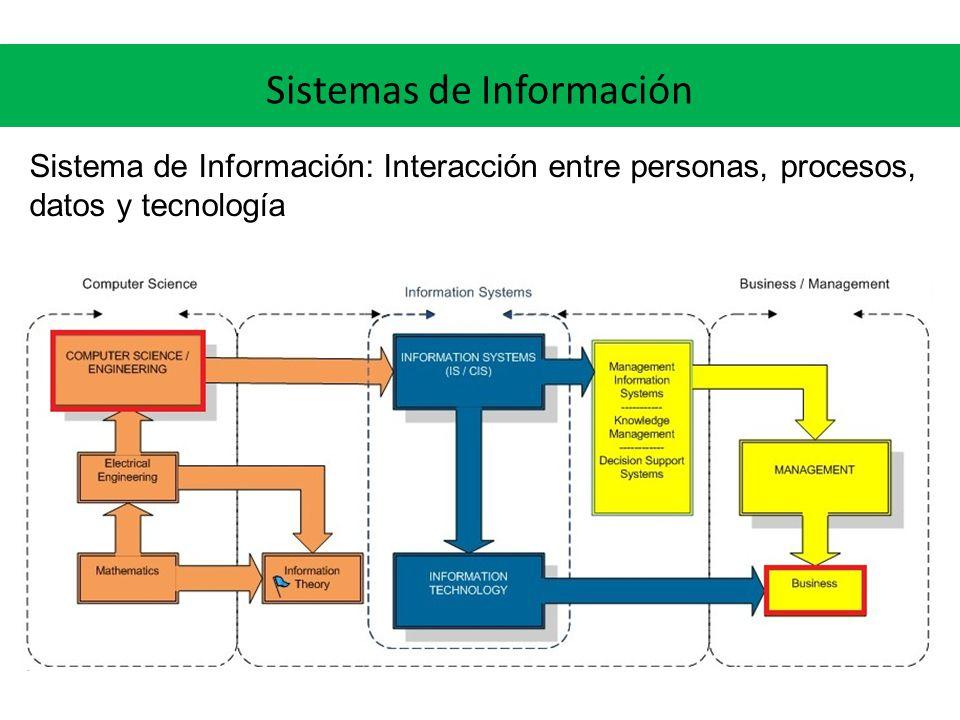 Sistemas de Información Sistema de Información: Interacción entre personas, procesos, datos y tecnología
