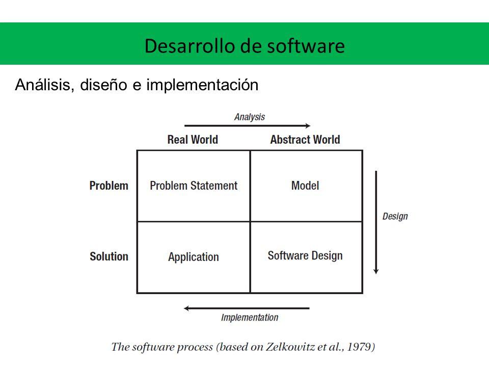 Desarrollo de software Análisis, diseño e implementación