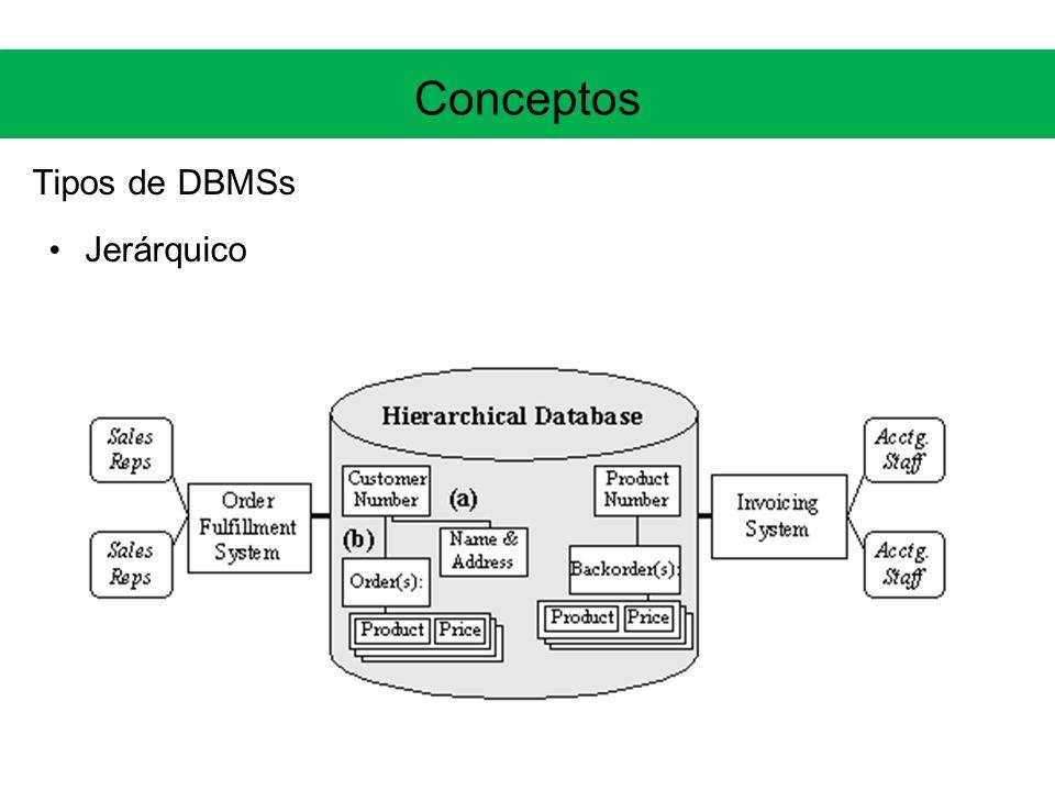 Conceptos Tipos de DBMSs Jerárquico