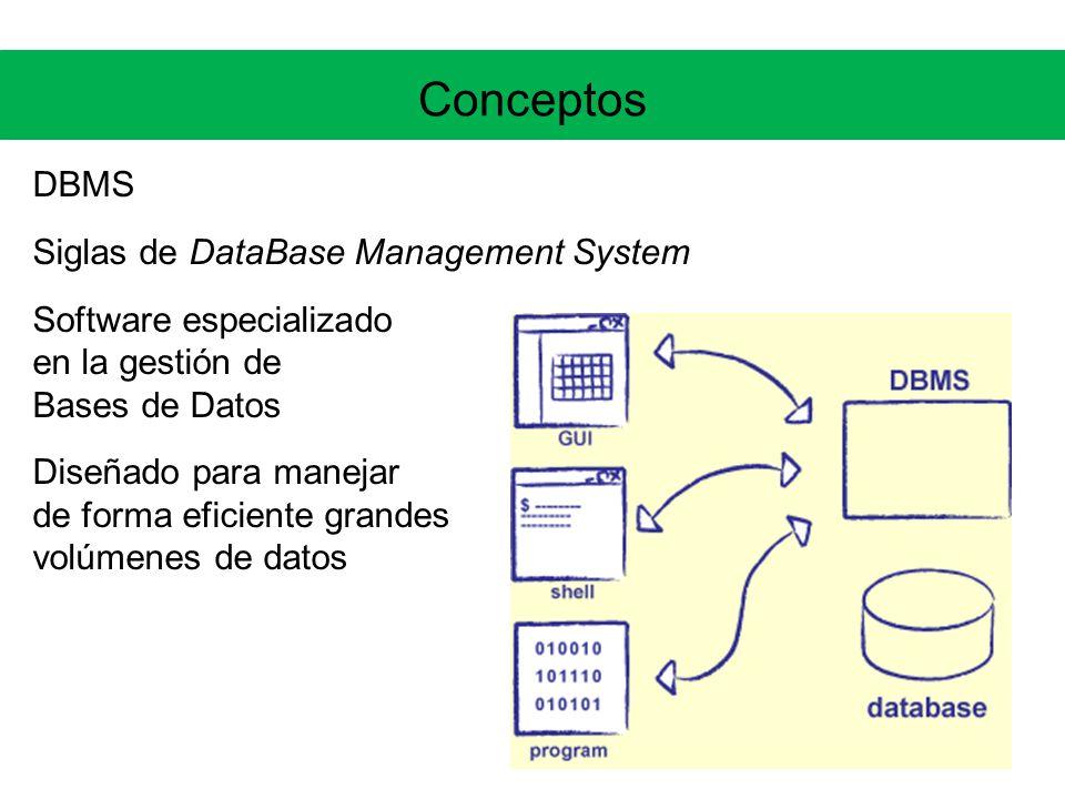 Conceptos DBMS Siglas de DataBase Management System Software especializado en la gestión de Bases de Datos Diseñado para manejar de forma eficiente grandes volúmenes de datos