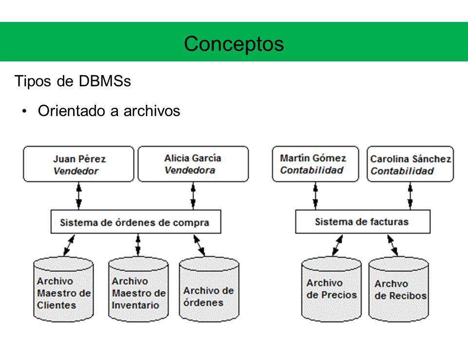 Motivación Beneficios de usar un RDBMS Tipado de datos, NOT NULL, Primary Keys, Foreign Keys, Checks Soporte de transacciones ACID (commit, rollback), control de concurrencia (mecanismos de locking) Lenguaje SQL, APIS como ODBC y JDBC Mecanismo estándar de autorización Log transaccional: Crash Recovery, Point-In-Time Recovery Soluciones de alta disponibilidad (clusters, hot-standby)
