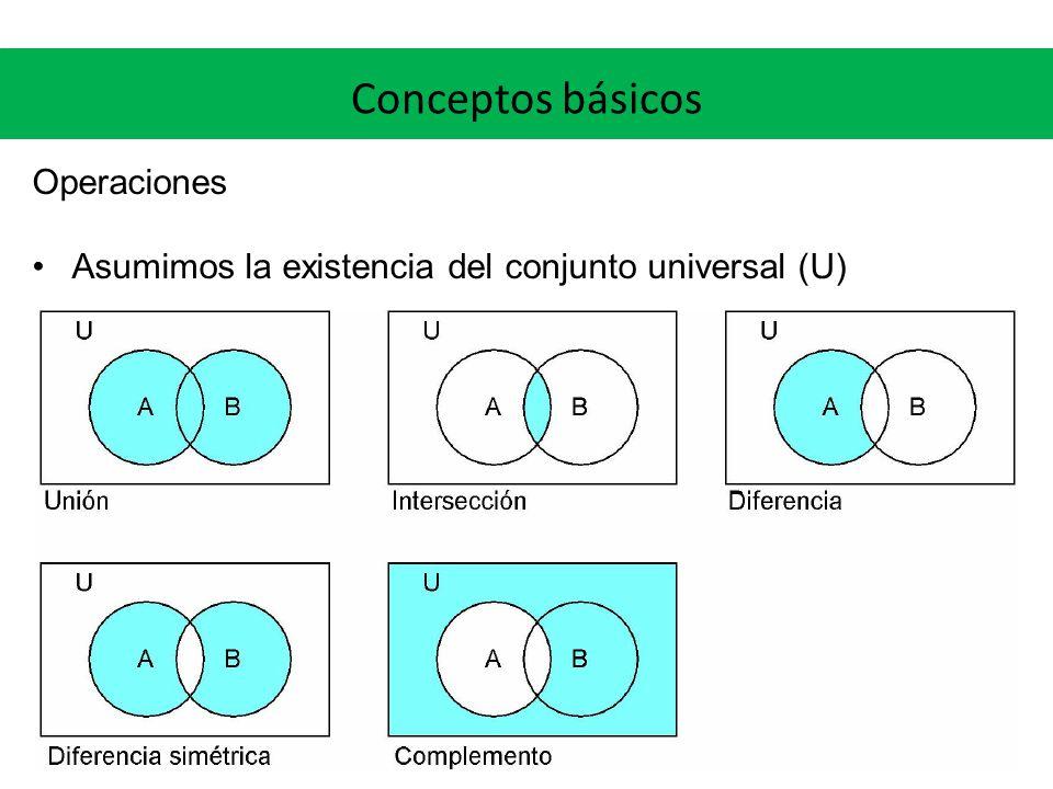 Conceptos básicos Operaciones Asumimos la existencia del conjunto universal (U)