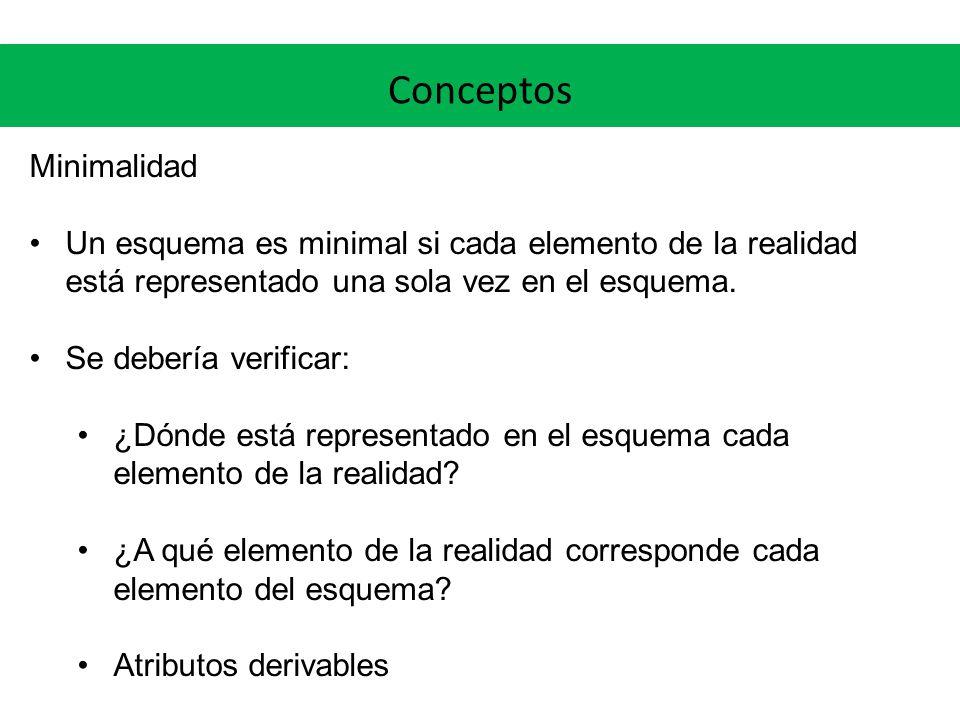 Conceptos Minimalidad Un esquema es minimal si cada elemento de la realidad está representado una sola vez en el esquema.