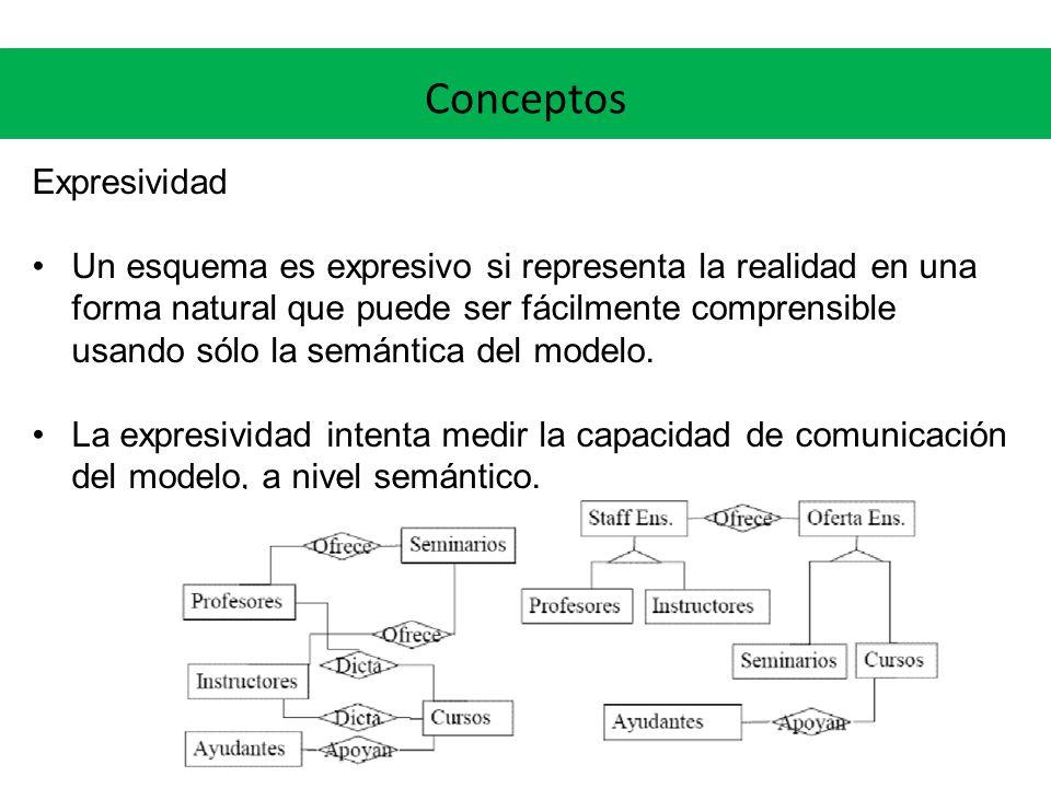 Conceptos Expresividad Un esquema es expresivo si representa la realidad en una forma natural que puede ser fácilmente comprensible usando sólo la sem