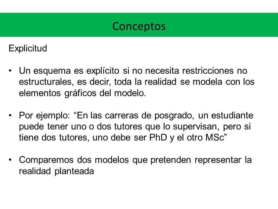 Conceptos Explicitud Un esquema es explícito si no necesita restricciones no estructurales, es decir, toda la realidad se modela con los elementos gráficos del modelo.