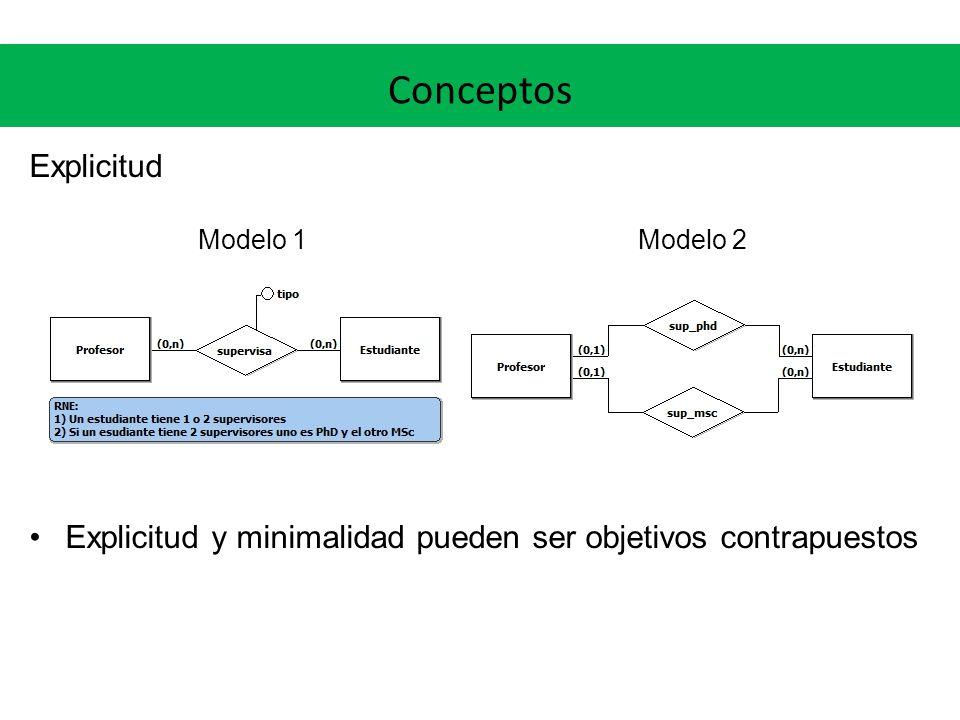 Conceptos Explicitud Modelo 1 Modelo 2 Explicitud y minimalidad pueden ser objetivos contrapuestos