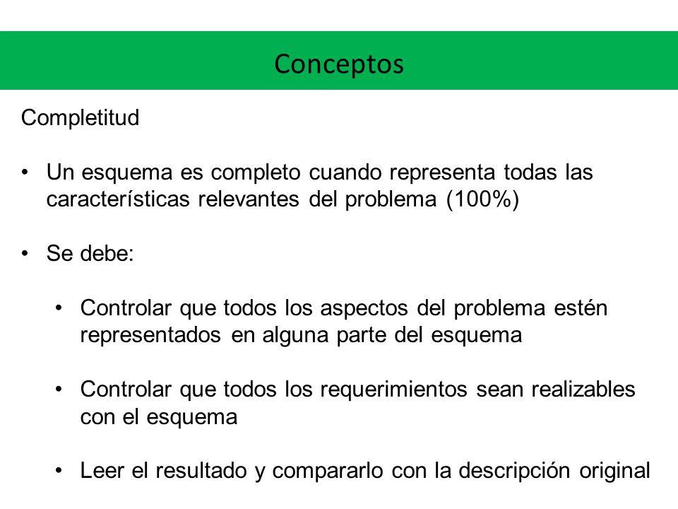 Conceptos Completitud Un esquema es completo cuando representa todas las características relevantes del problema (100%) Se debe: Controlar que todos los aspectos del problema estén representados en alguna parte del esquema Controlar que todos los requerimientos sean realizables con el esquema Leer el resultado y compararlo con la descripción original