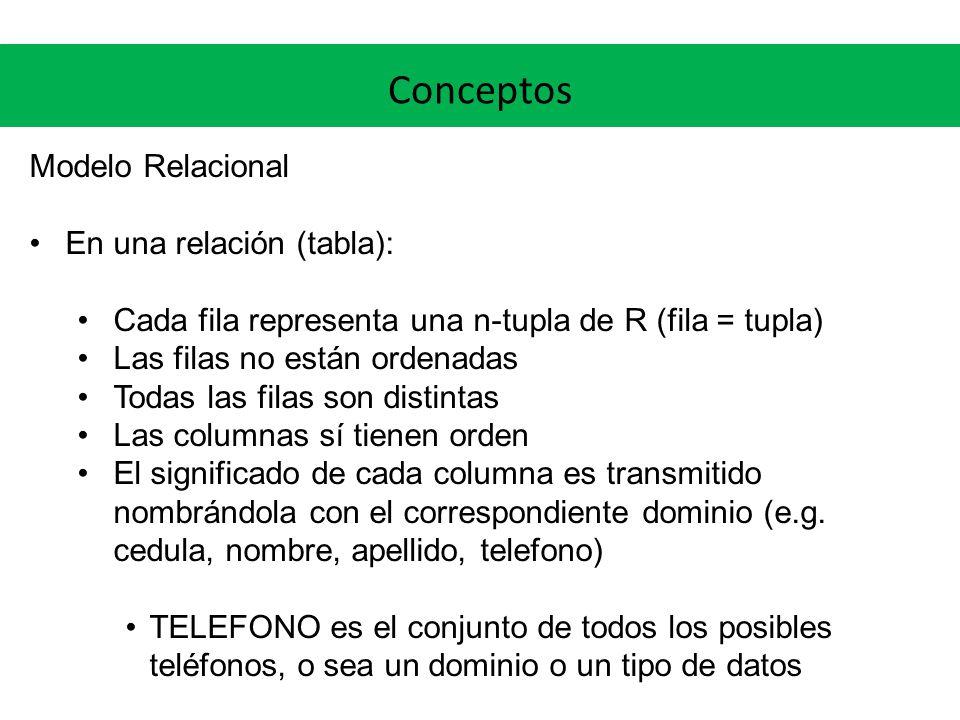 Conceptos Modelo Relacional En una relación (tabla): Cada fila representa una n-tupla de R (fila = tupla) Las filas no están ordenadas Todas las filas