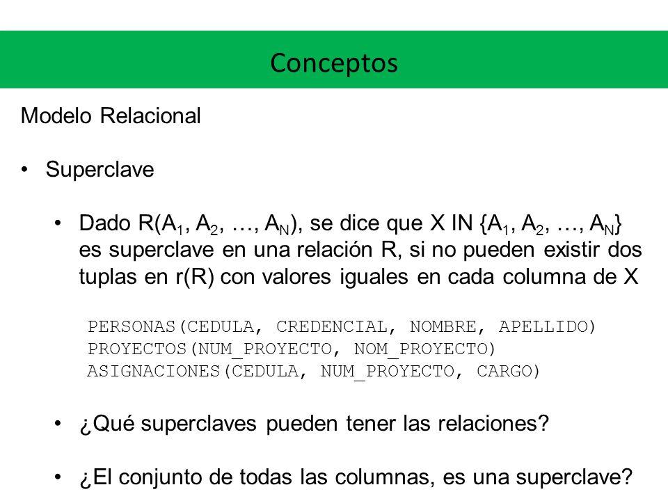 Conceptos Modelo Relacional Superclave Dado R(A 1, A 2, …, A N ), se dice que X IN {A 1, A 2, …, A N } es superclave en una relación R, si no pueden e