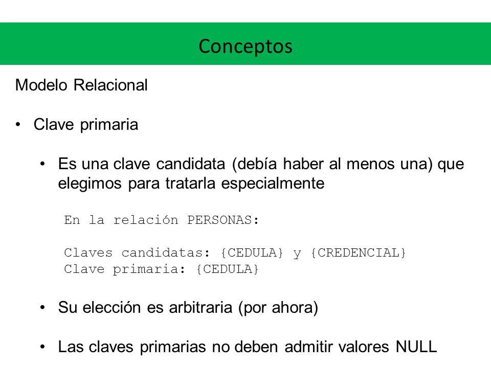 Conceptos Modelo Relacional Clave primaria Es una clave candidata (debía haber al menos una) que elegimos para tratarla especialmente En la relación P